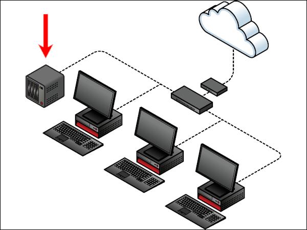 什么是 NAS(网络附加存储)?